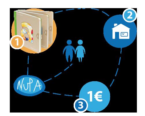 Signo editores y 1€ para NUPA